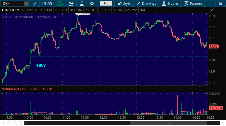 dyn stock market alert chart