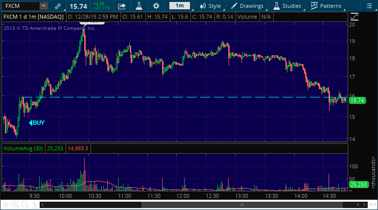 fxcm stock market picking service