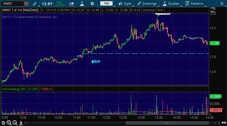 hmsy stock market alert chart