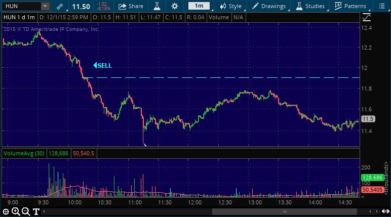 hun stock picking service alert chart