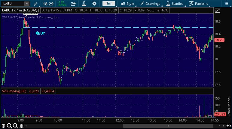 labu stock market alert chart
