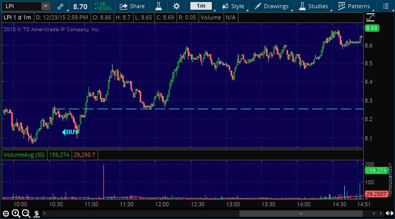 lpi stock market chart alert