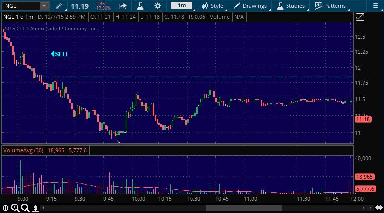ngl stock market alert