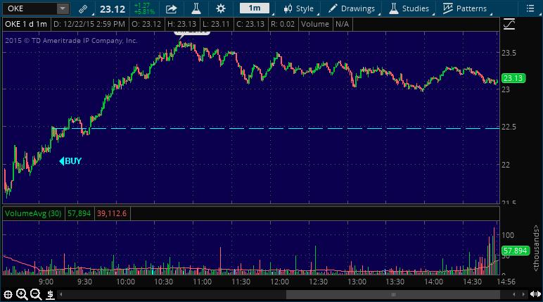 oke stock market chart alert