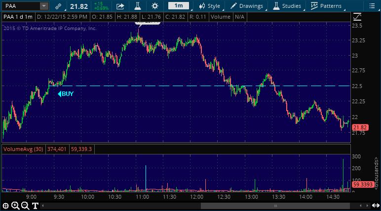 paa stock market chart alert