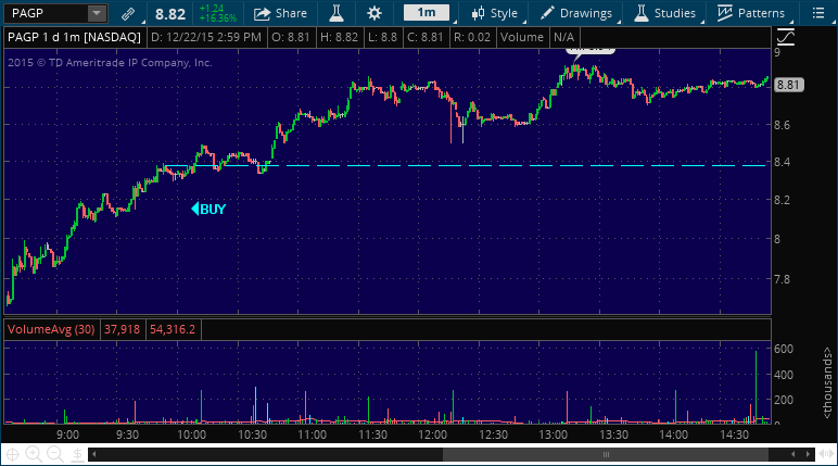 pagp chart stock picking service alert