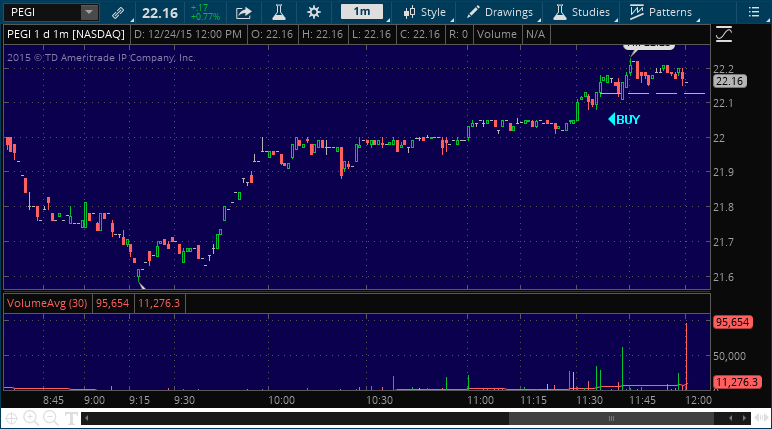 pegi stock market alert chart