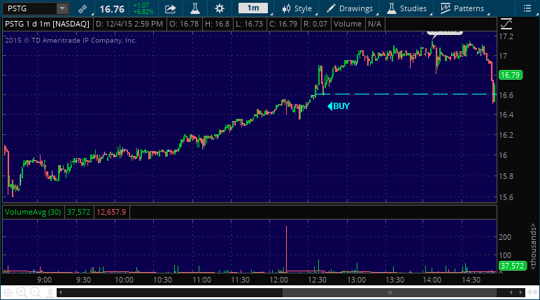 pstg stock pick alert chart
