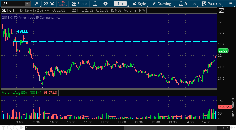 se stock piking alert chart