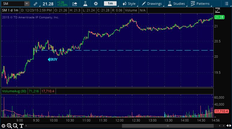 sm stock market chart alert