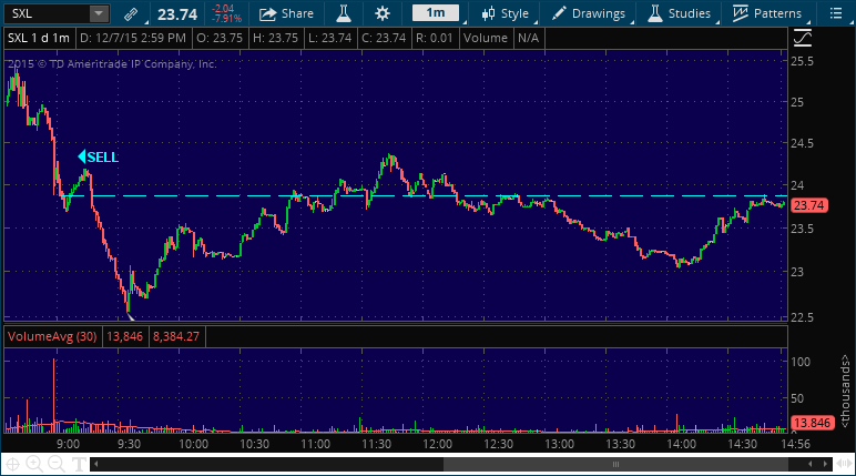 sxl stock market alert