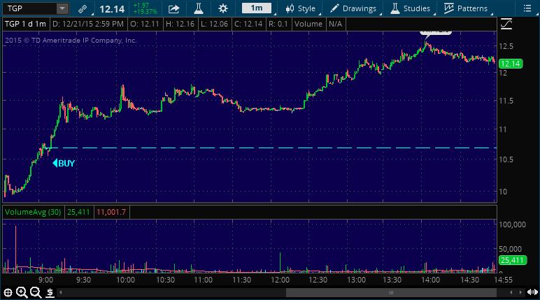 tgp stock market chart alert