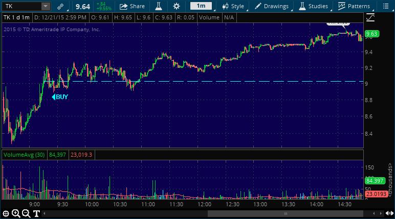 tk stock market chart alert