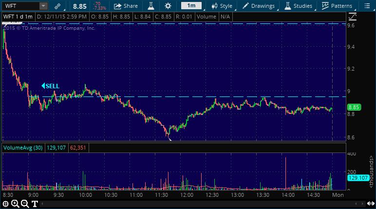wft stock picking service chart alert