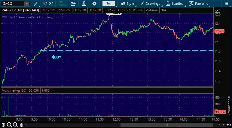 zagg stock market alert chart