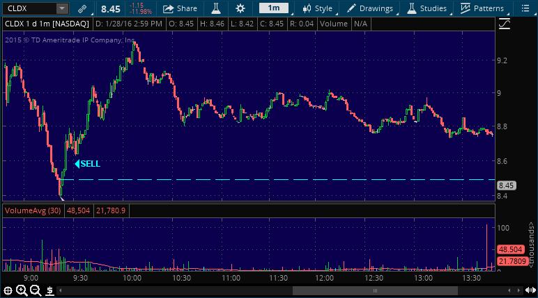 cldx stock market alert service