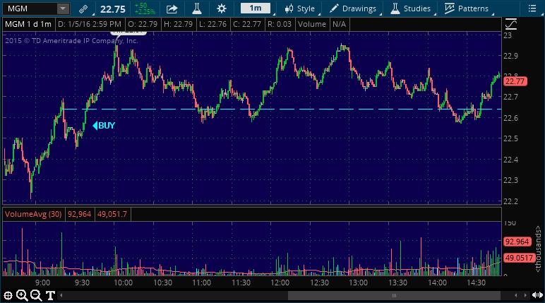 mgm stock market chart alert