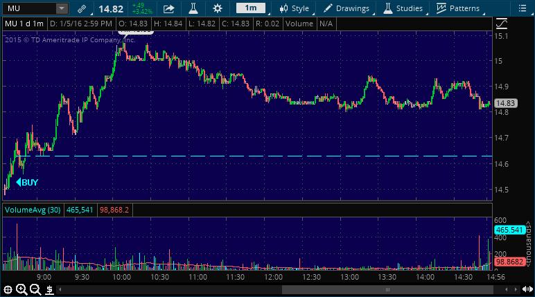 mu stock market alert chart