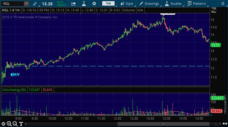 ngl stock market alert service