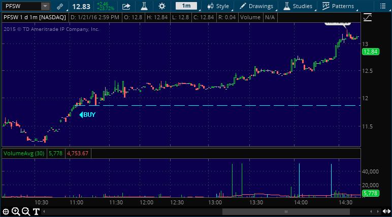 pfsw stock market alert service