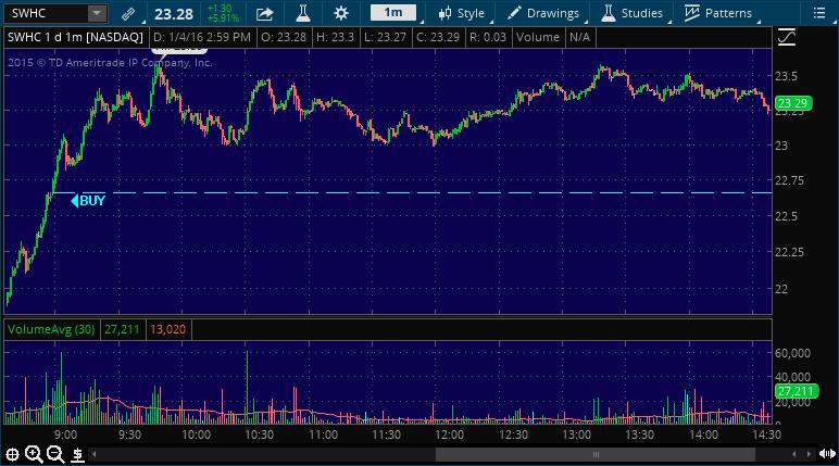 swhc stock market picking alert service