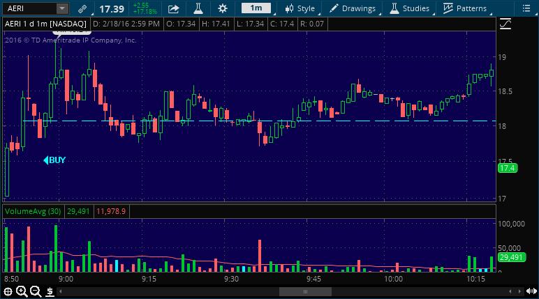 aeri stock pick buy alert