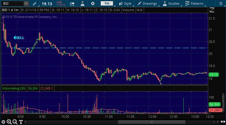 bid stock picking alert service