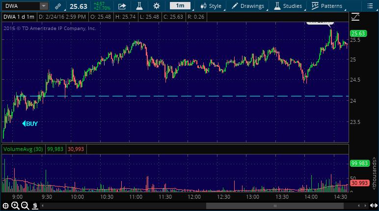 dwa stock market alert service today