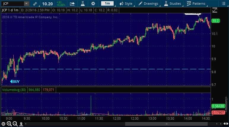 jcp stock market alert service