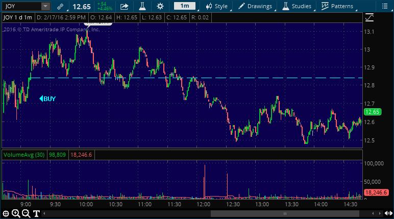 joy stock market alert buy