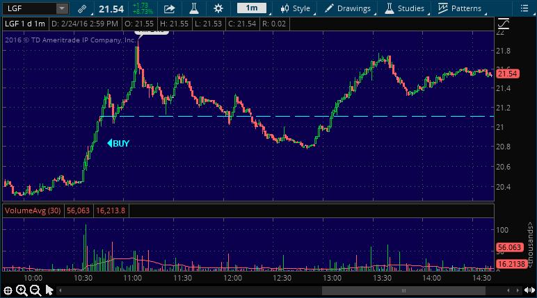 lgf stock alert today