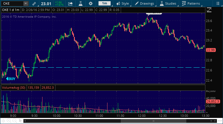 oke buy stock alert signal