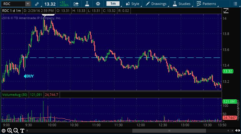 rdc buy stock alert