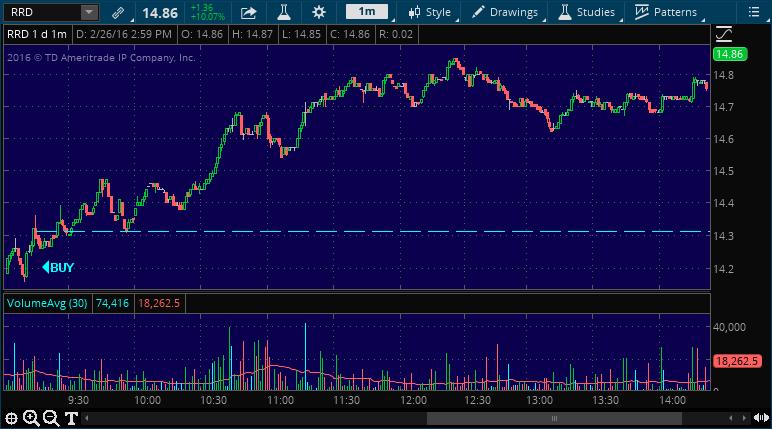 rrd stock market alert signal