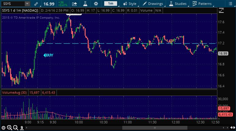 ssys stock picking alert service