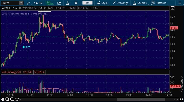 wtw stock market alert service