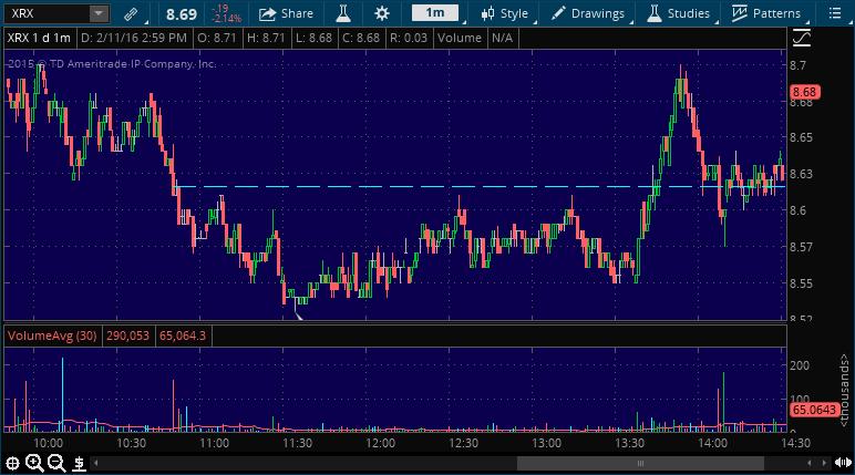xrx stock pick alert service