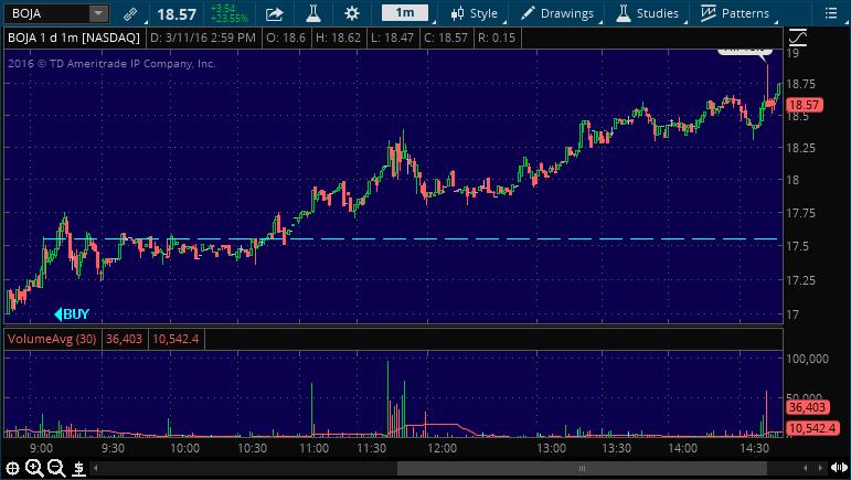 boja buy stock market alert