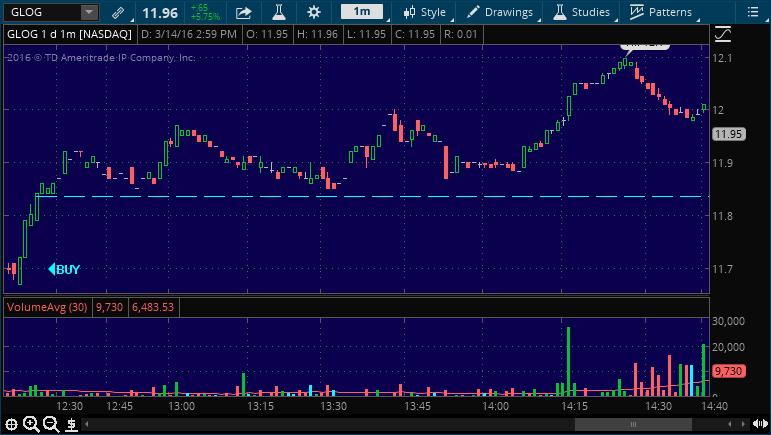 clog buy stock alert