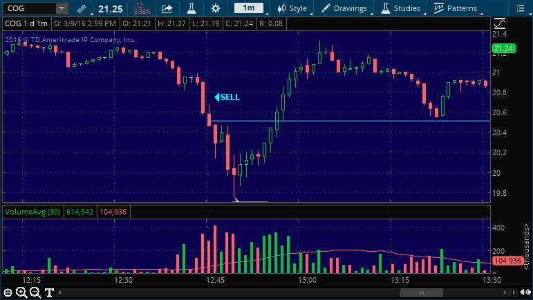 cog sell stock pick alert service