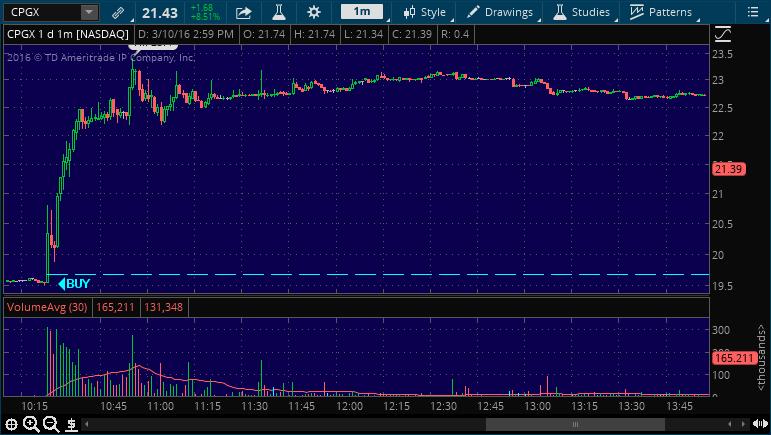 cpgx buy stock alert