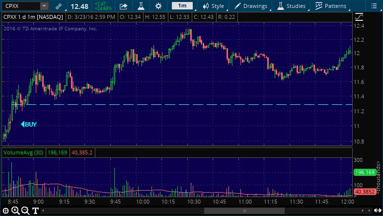 cpxx buy stock alert