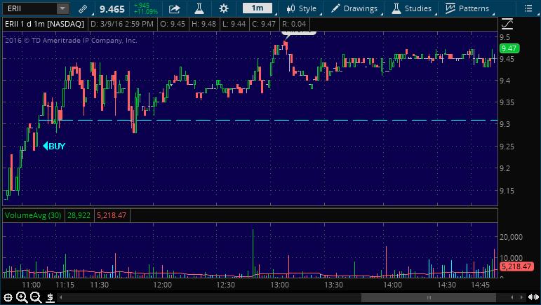 erii buy stock alert