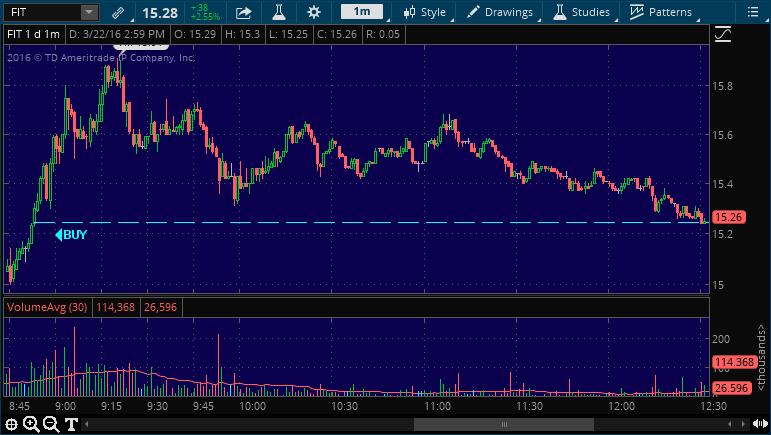 fit buy stock alert pick