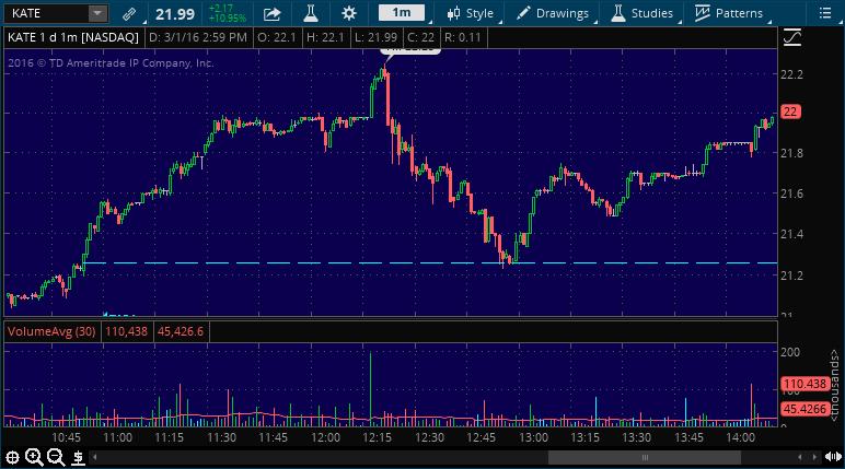 kate stock pick alert buy