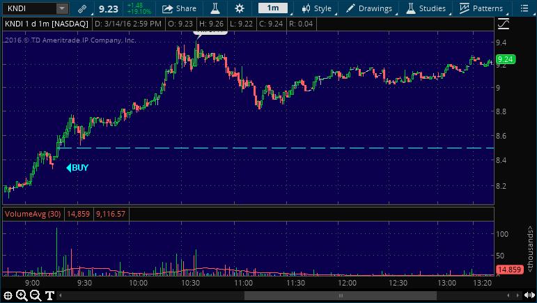 kndi buy stock alert