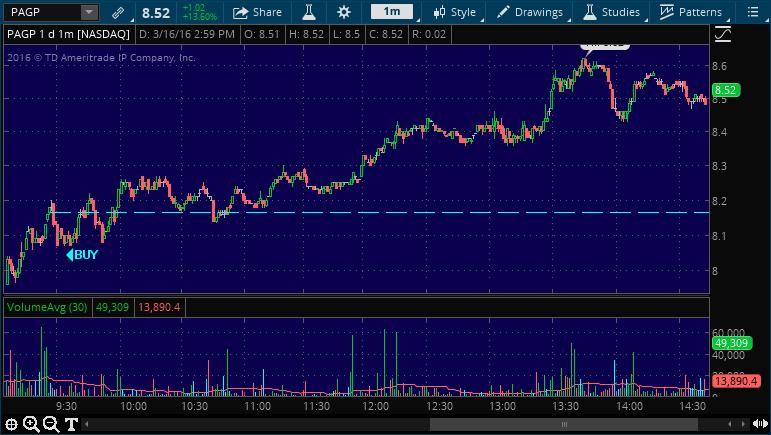 pagp buy stock alert