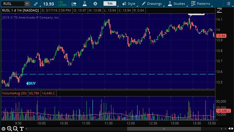 rusl buy stock pick alert service