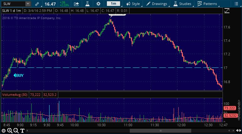 slw buy stock pick alert