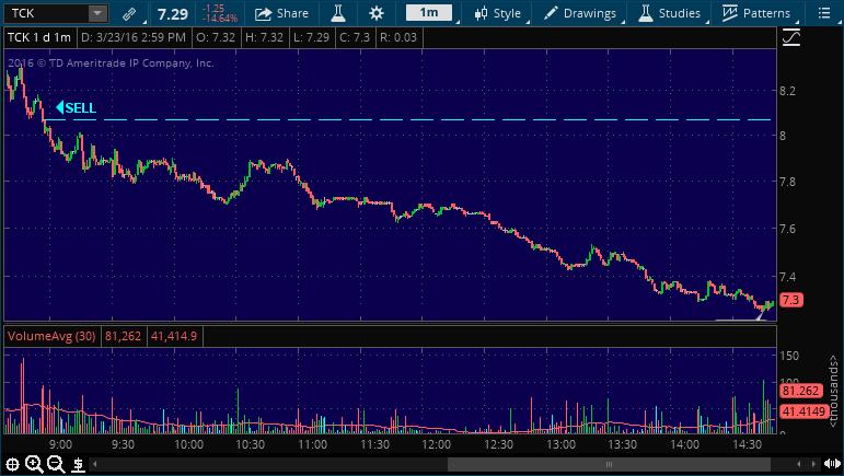 tck sell stock alert